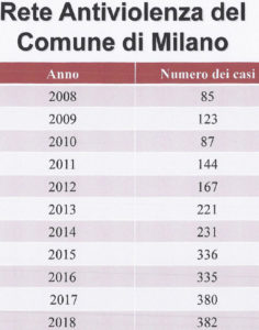 rete antiviolenza donne comune di Milano Telefono Donna