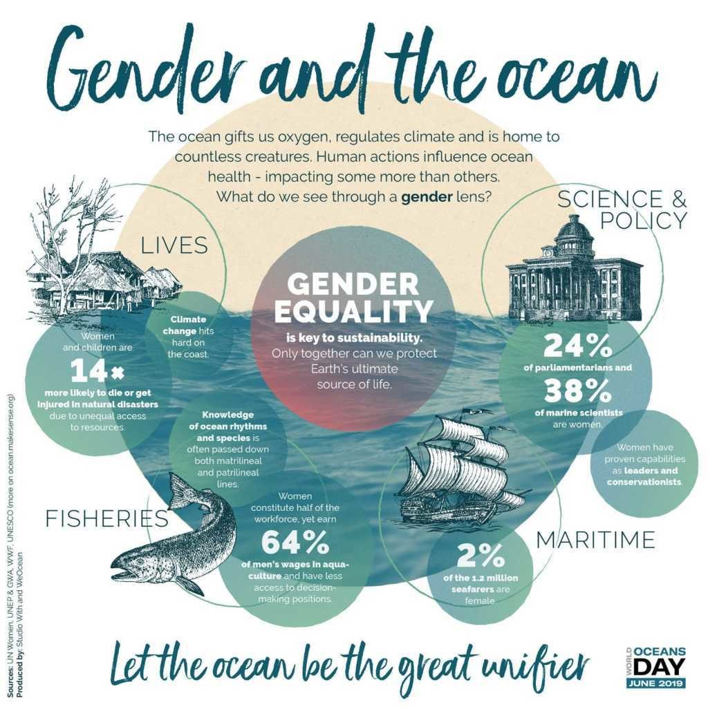 Gender and The Ocean l'ecofemminismo per la ventesima Giornata Mondiale degli Oceani