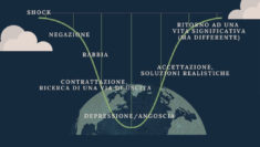 fasi della separazione coronavirus quarantena covid 19 Alessandra Colombo psicologa